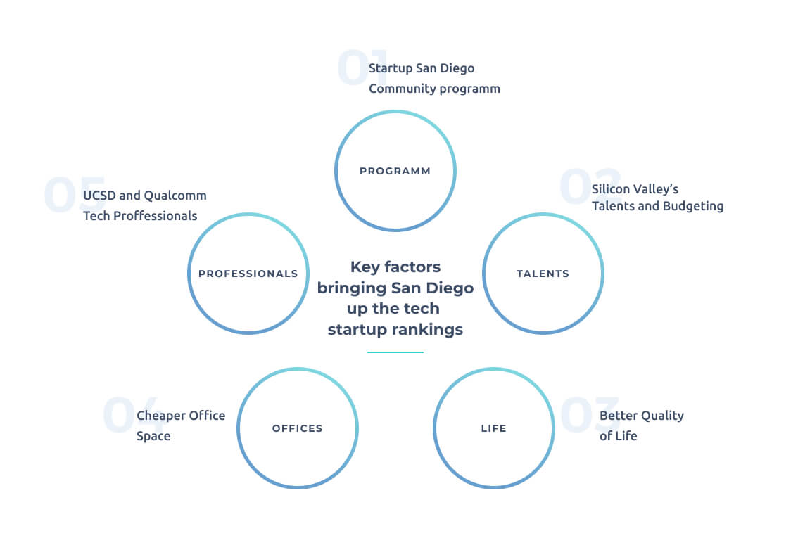 Diagram of Factors Putting San Diego Up the Technology Startup Rankings