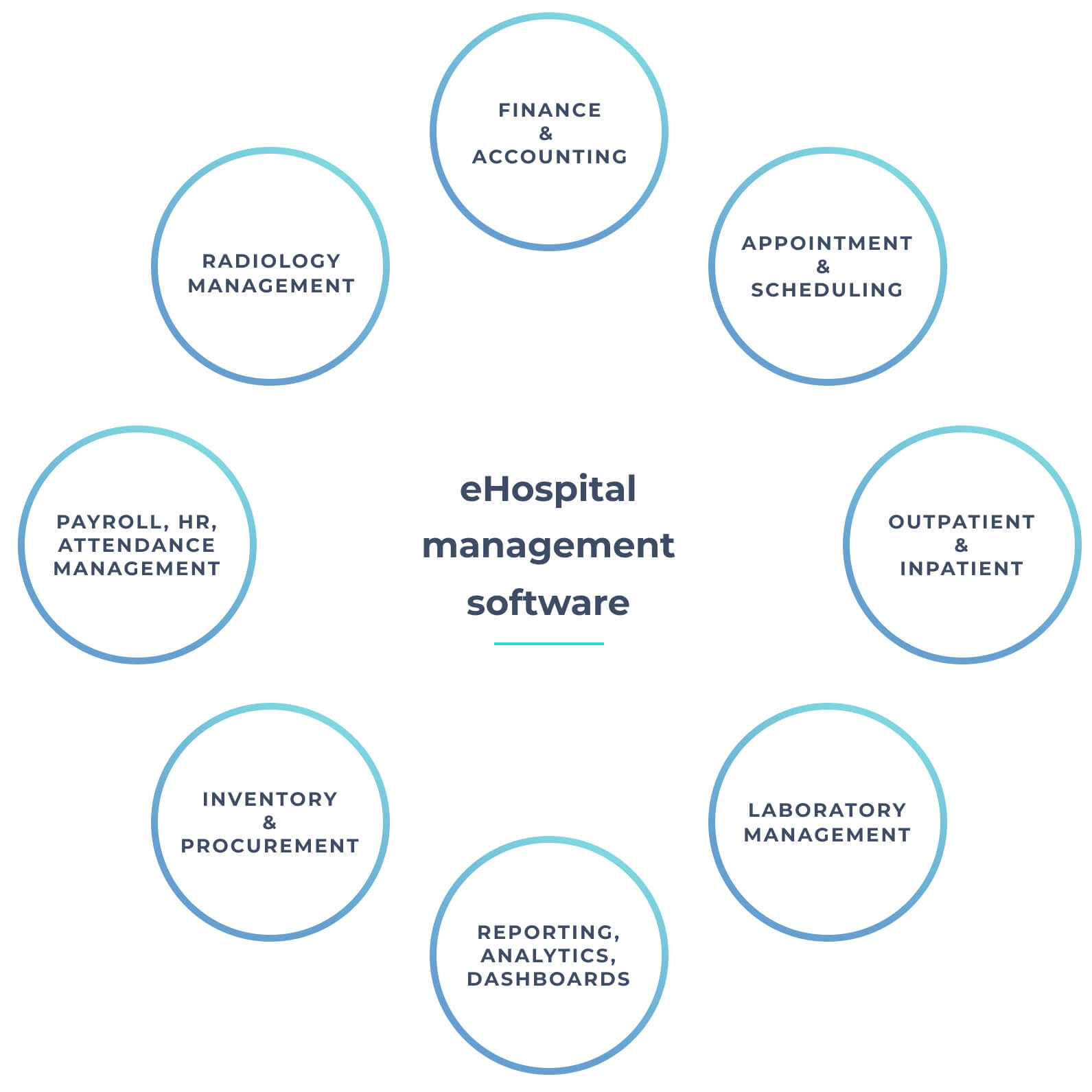 Hospital Management Software Development