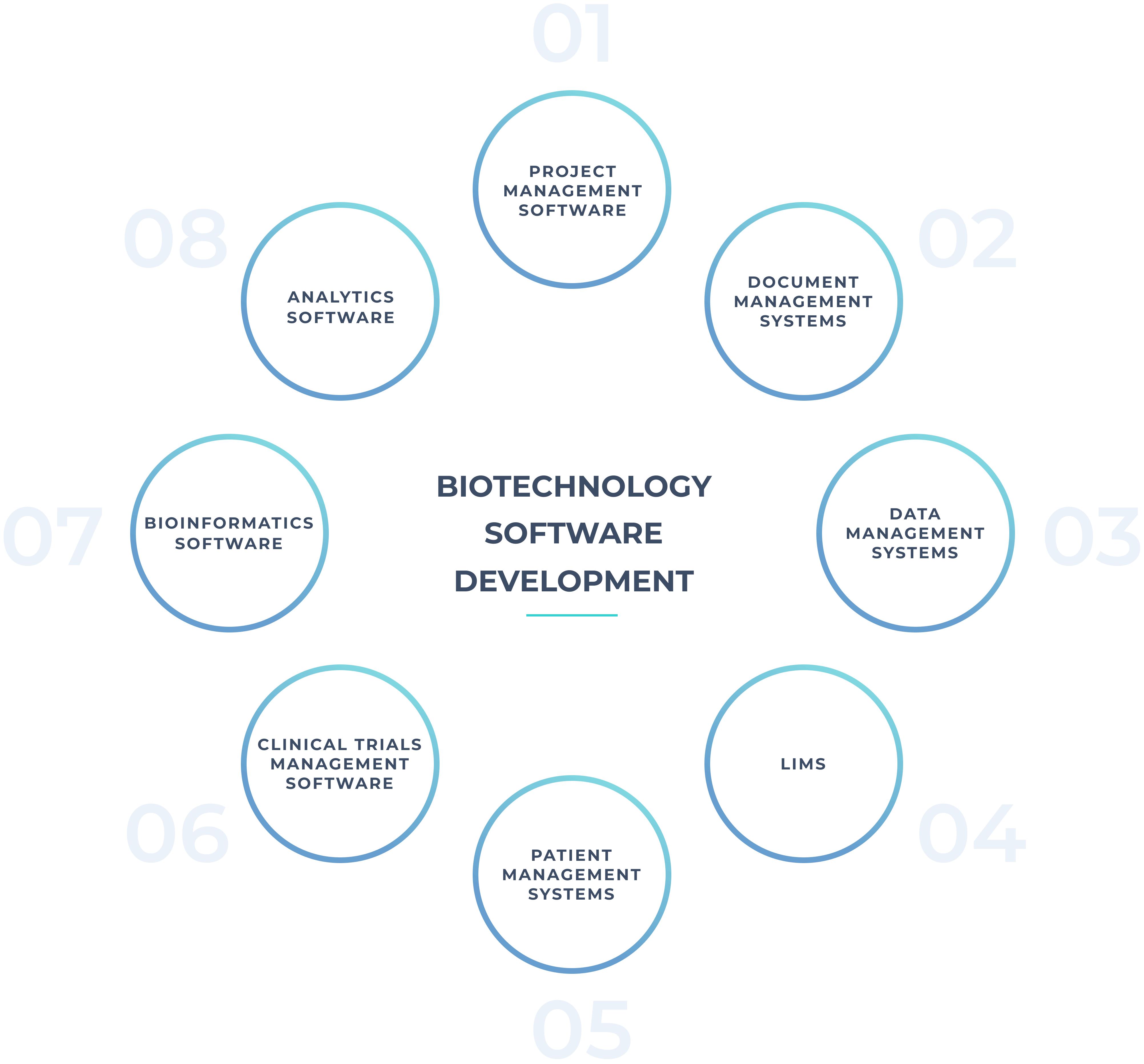 medical biotechnology software development