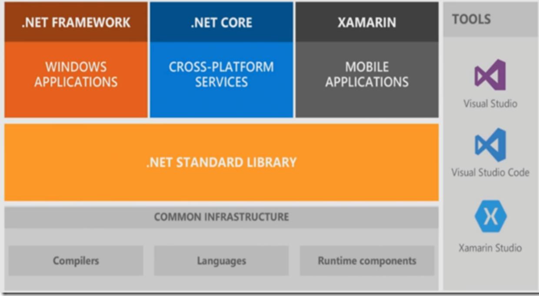 .NET core overview