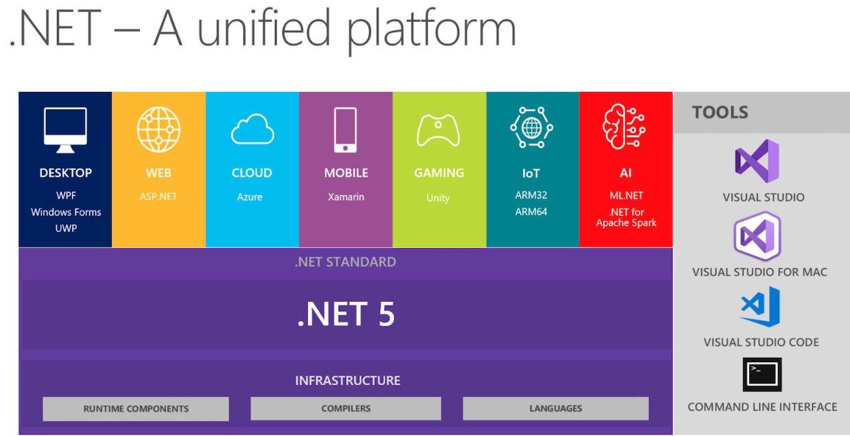 .Introducing .NET 5